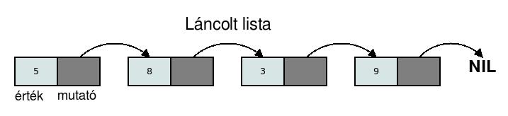 oktatas programozás elemi adatszerkezetek  SzitWiki  f5dedd77f6