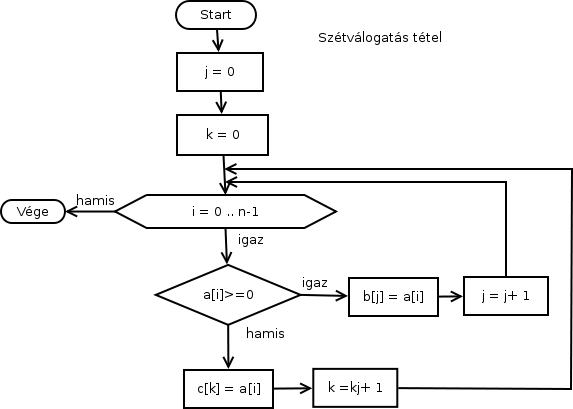 oktatas programozás programozási tételek mondatszerű leírás  SzitWiki  a1d6ed8f6d